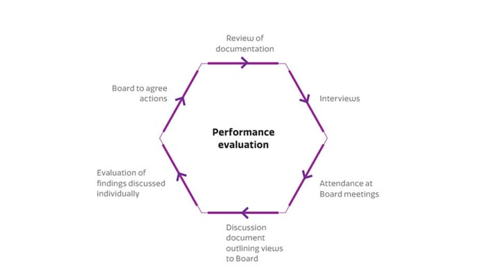 Diagram showing the external performance evaluation process for RSA Group's board. Copyright RSA