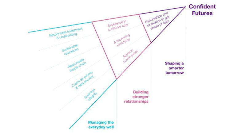 Confident Futures - RSA's corporate responsibility strategy - framework diagram. Copyright 2018